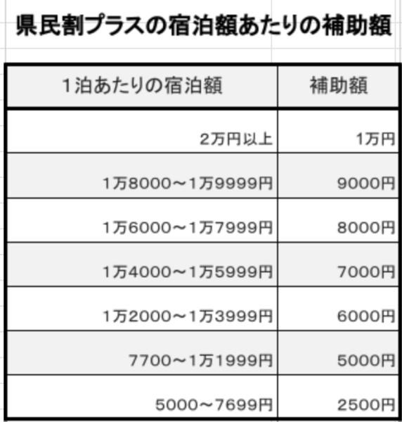 県民割プラスの補助額